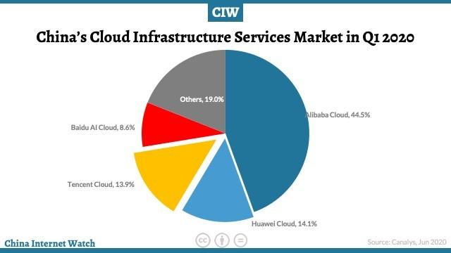 china-cloud-q1-2020