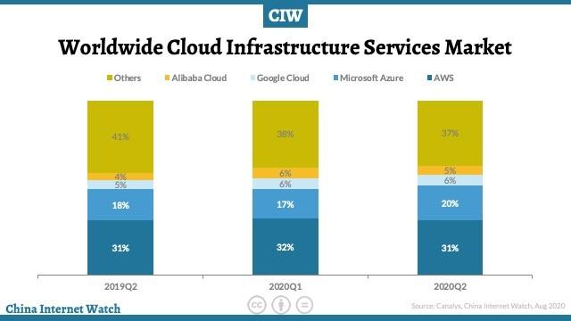 worldwide-cloud-market-q2-2020