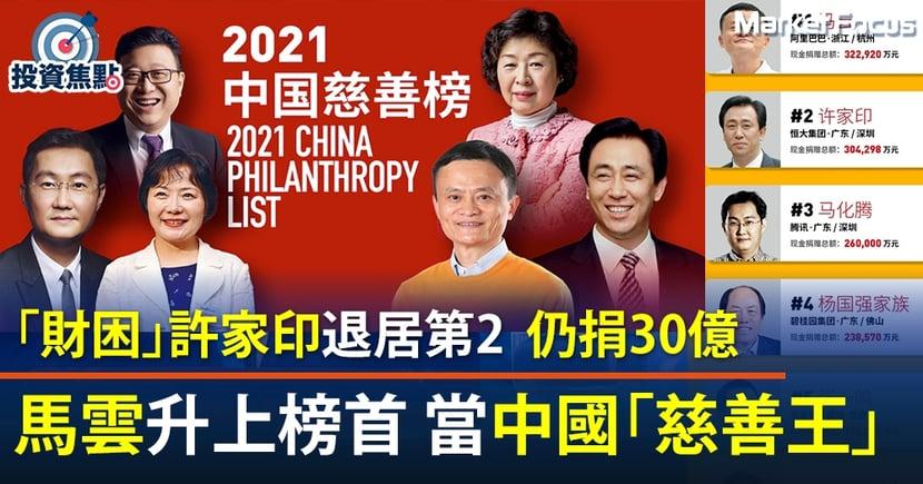 【中國慈善王】馬雲去年捐32.3億人民幣稱王  馬化騰捐26億居第3位